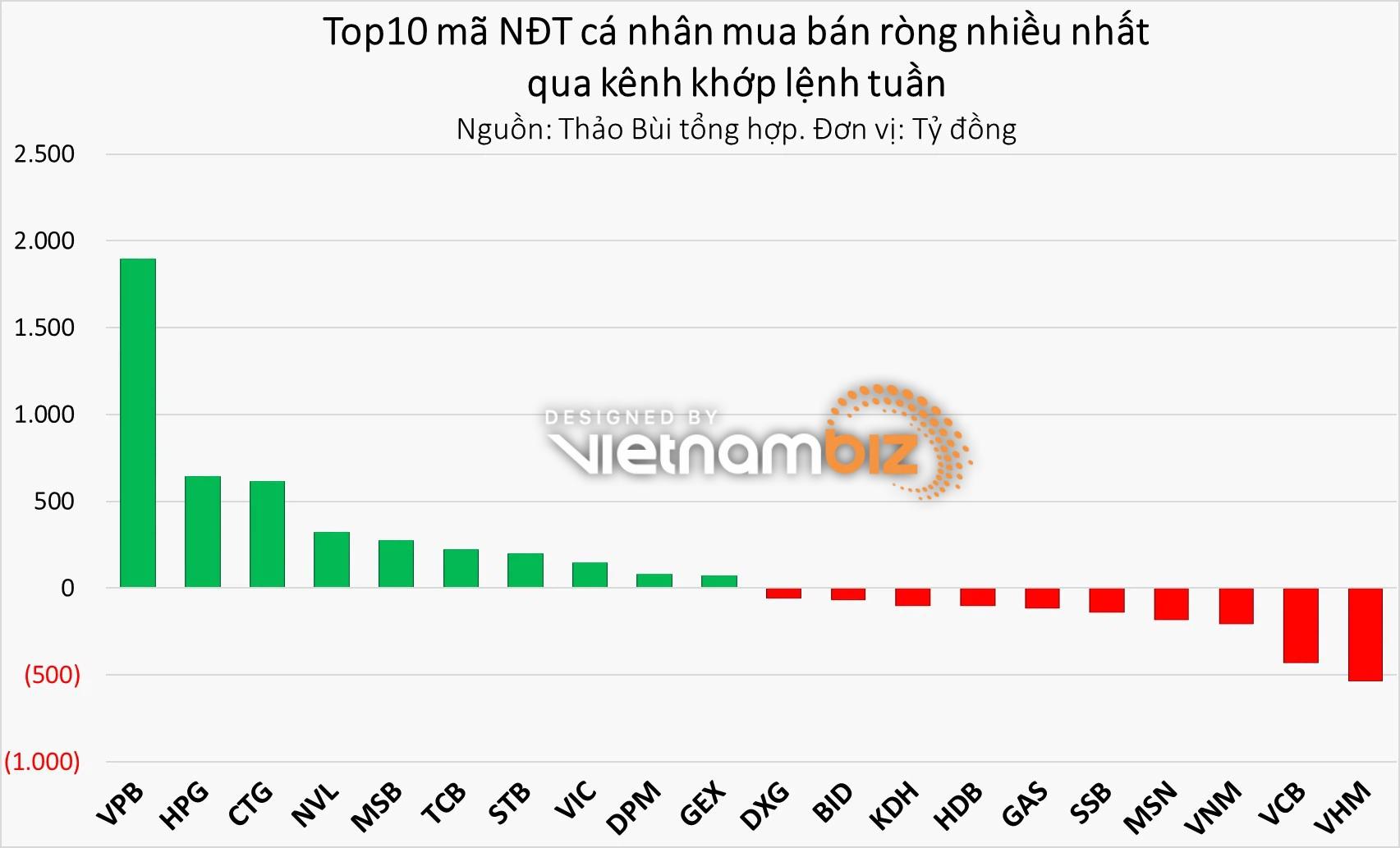 NĐT xuống tiền mạnh tay tuần VN-Index tiếp tục lập đỉnh 1.420 điểm - Ảnh 3.