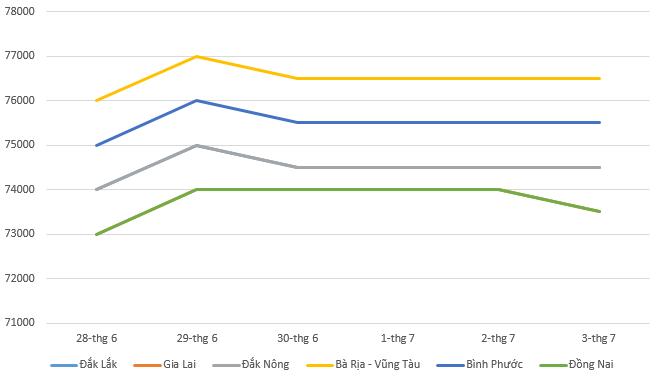 Giá tiêu hôm nay 4/7: Thị trường đi lên trong tuần qua - Ảnh 1.