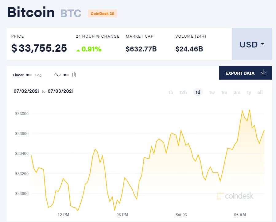 Giá bitcoin hôm nay 3/7/21. (Nguồn: CoinDesk).