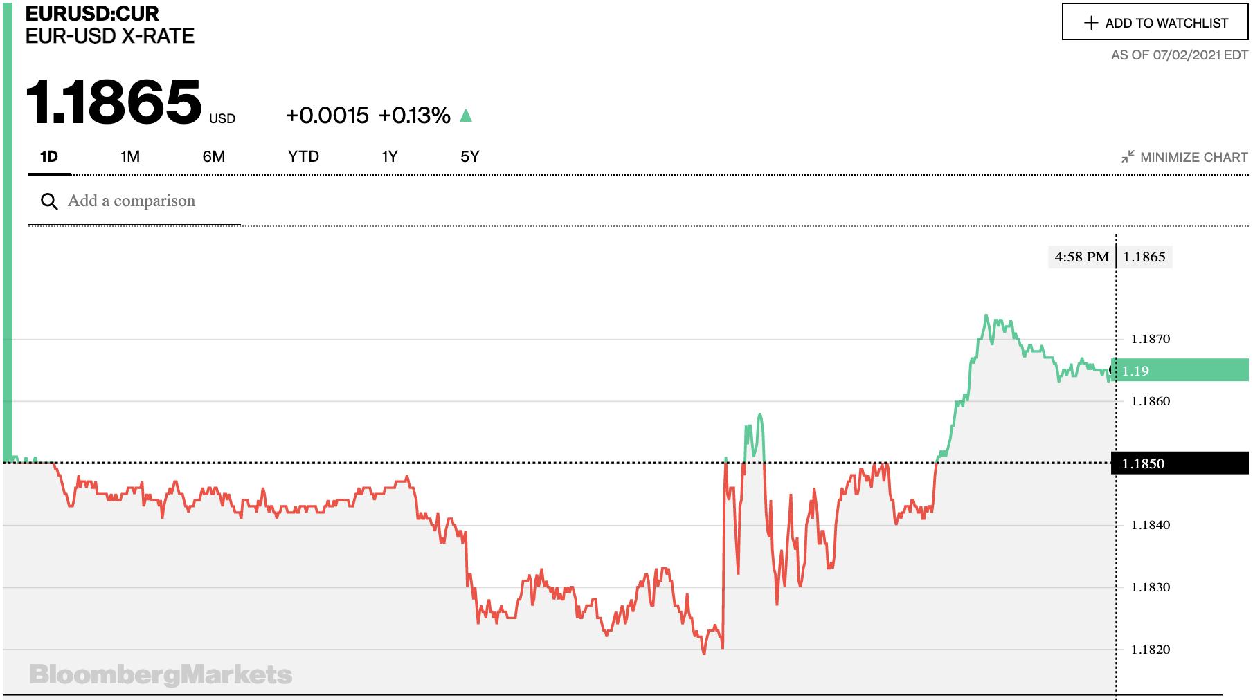 Tỷ giá euro hôm nay 3/7: Tiếp tục giảm đồng loạt tại các ngân hàng trong nước - Ảnh 2.