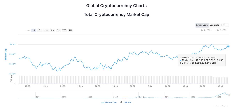 Tổng giá trị thị trường và khối lượng giao dịch tiền kỹ thuật số ngày 3/7/2021. (Nguồn: CoinTelegraph).