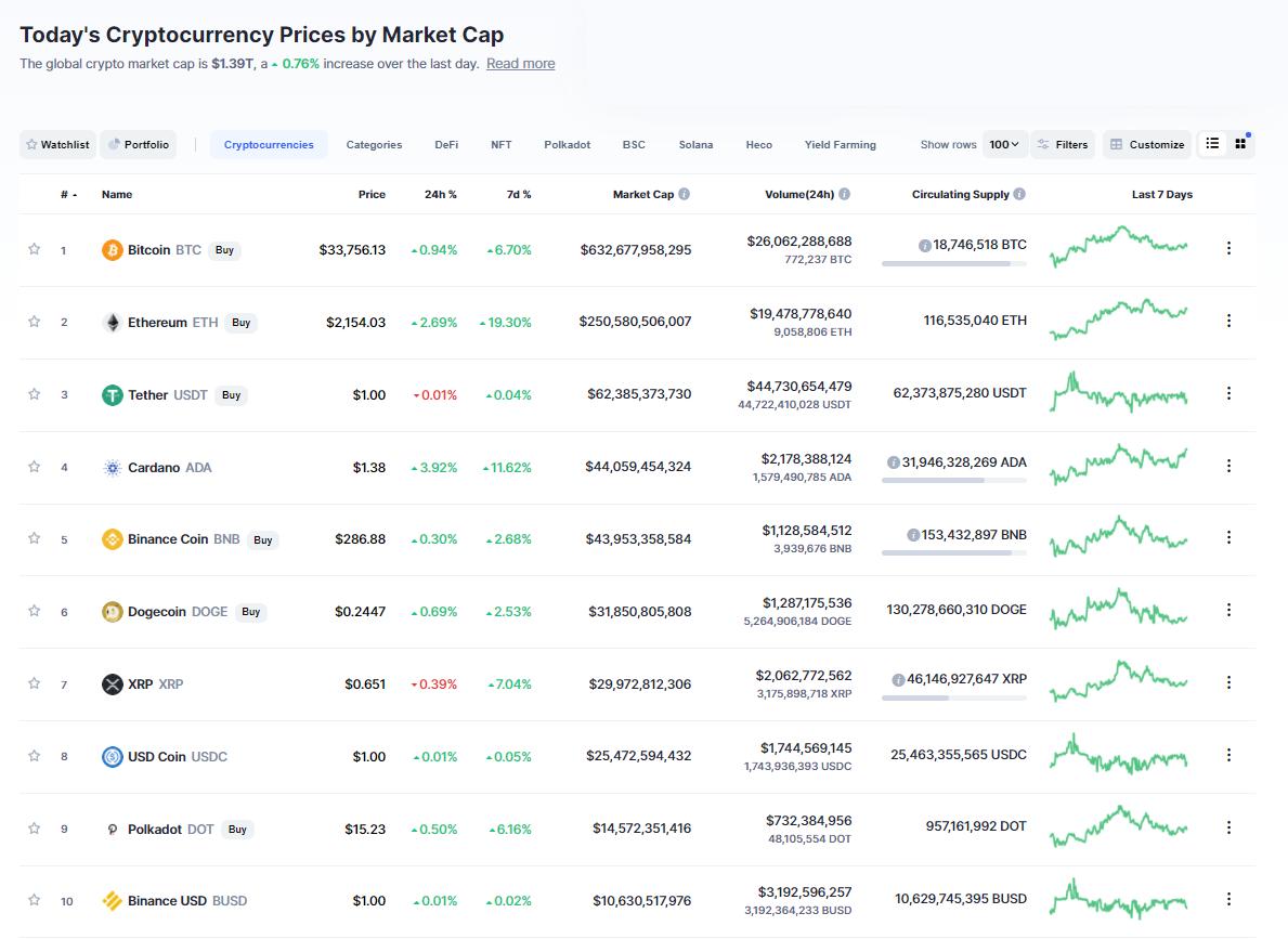 Nhóm 10 đồng tiền hàng đầu theo giá trị thị trường ngày 3/7/2021. (Nguồn: CoinMarketCap).