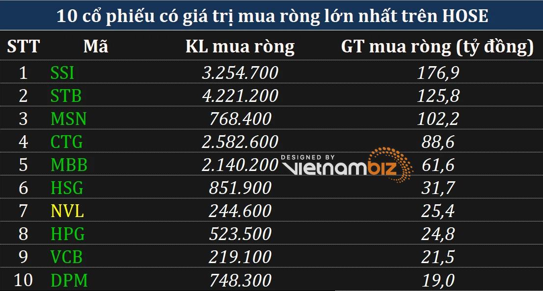 Phiên 30/7: Khối ngoại mua ròng gần 500 tỷ đồng trong phiên ETFs cơ cấu danh mục - Ảnh 1.