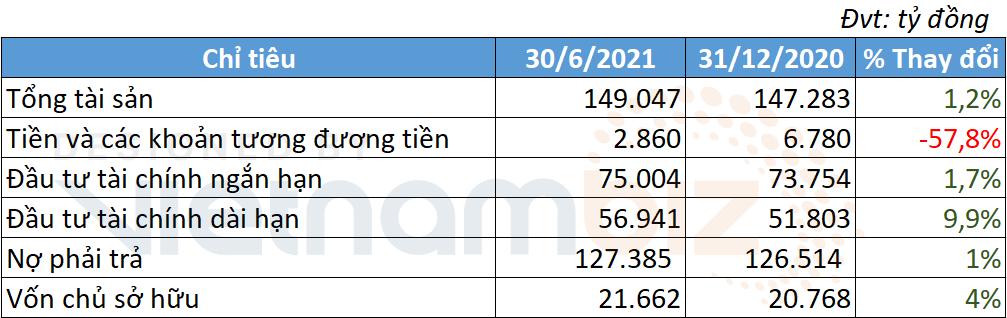 Tập đoàn Bảo Việt báo lãi sau thuế tăng 1,5 lần trong nửa đầu năm 2021 - Ảnh 2.