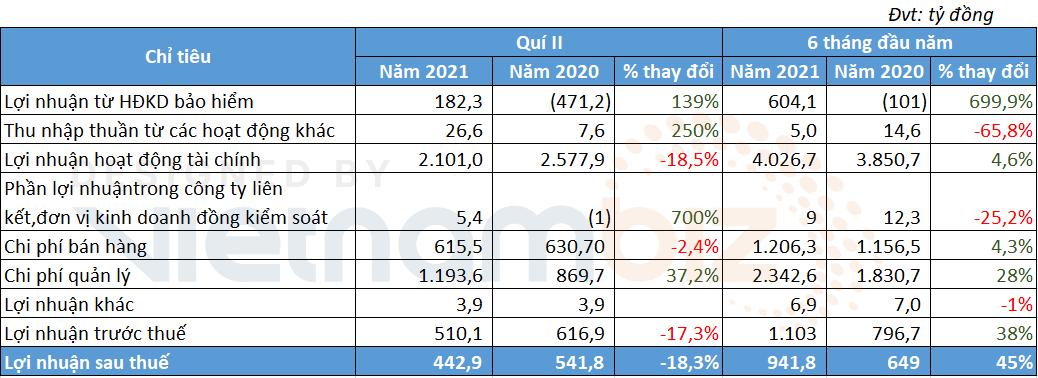 Tập đoàn Bảo Việt báo lãi sau thuế tăng 1,5 lần trong nửa đầu năm 2021 - Ảnh 1.