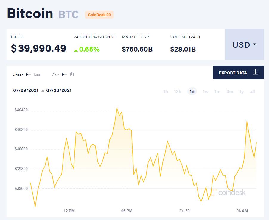 Giá bitcoin hôm nay 30/7: Dao động sát 40.000 USD, sàn Okcoin được giấy phép hoạt động tại châu Âu