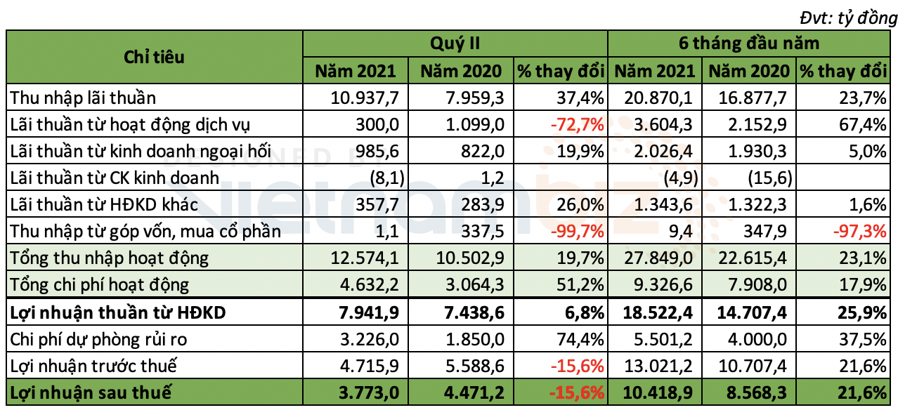 Lợi nhuận quý II Vietcombank giảm 15% so với cùng kỳ, nợ xấu tăng hơn 31% - Ảnh 1.