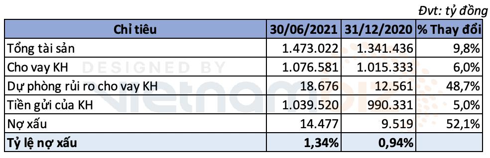 Đẩy chi phí dự phòng lên gấp ba, lợi nhuận quý II VietinBank giảm 37% đạt 2.790 tỷ đồng - Ảnh 2.