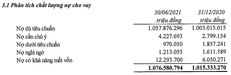 Đẩy chi phí dự phòng lên gấp ba, lợi nhuận quý II VietinBank giảm 37% đạt 2.790 tỷ đồng - Ảnh 3.
