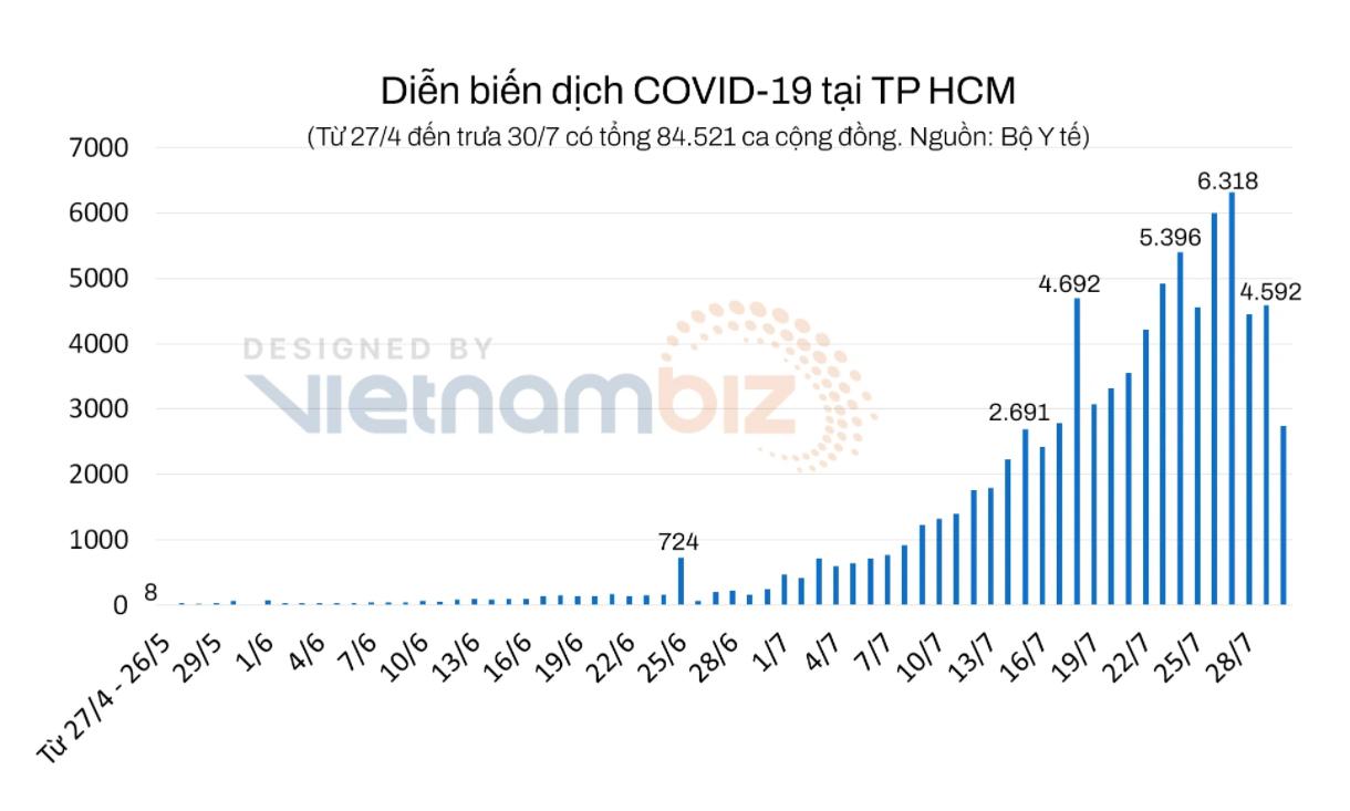 TP HCM: Người từ 18 tuổi được tiêm vắc xin phòng COVID-19, không ràng buộc đối tượng để nhanh đạt độ phủ - Ảnh 1.
