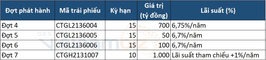 VietinBank dự kiến tăng vốn cấp 2 thêm 1.850 tỷ đồng - Ảnh 1.