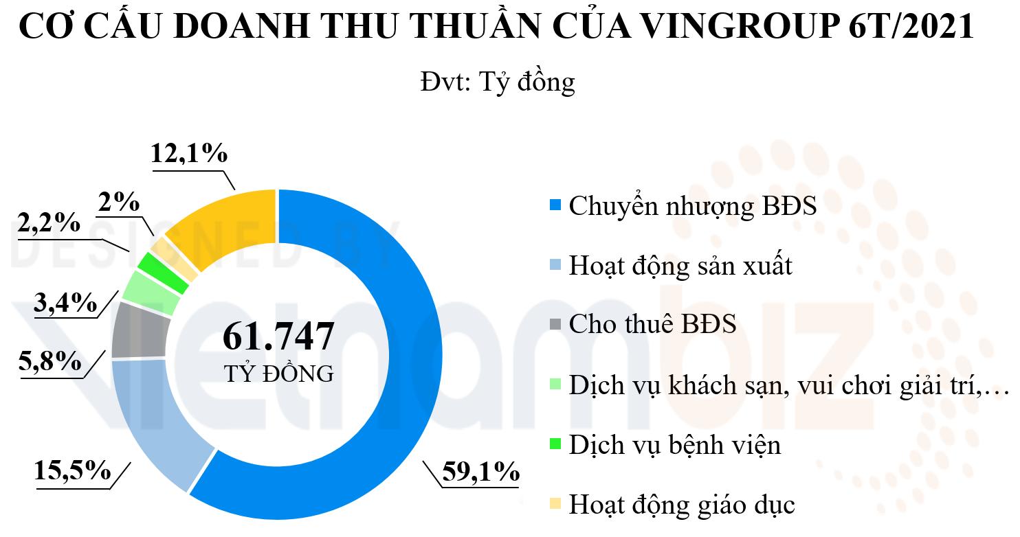 Chuyển nhượng BĐS đóng góp hơn 1 tỷ USD doanh thu cho Vingroup trong quý II - Ảnh 1.