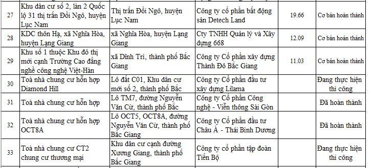 28 dự án ở Bắc Giang chưa đủ điều kiện để bán - Ảnh 3.