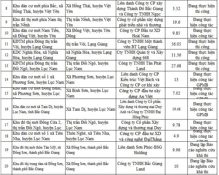 28 dự án ở Bắc Giang chưa đủ điều kiện để bán - Ảnh 5.