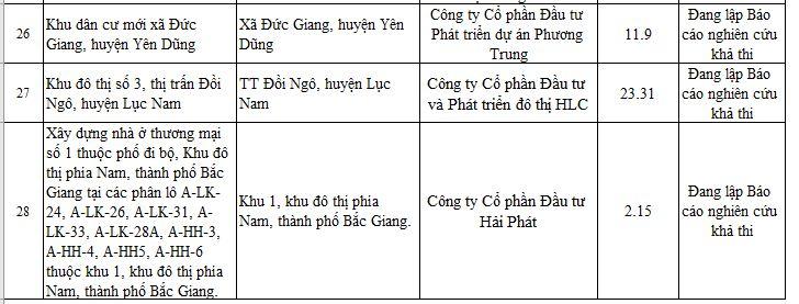 28 dự án ở Bắc Giang chưa đủ điều kiện để bán - Ảnh 7.