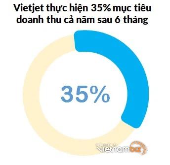 Doanh thu tài chính gần 1.800 tỷ giúp Vietjet có lãi trong quý II - Ảnh 4.