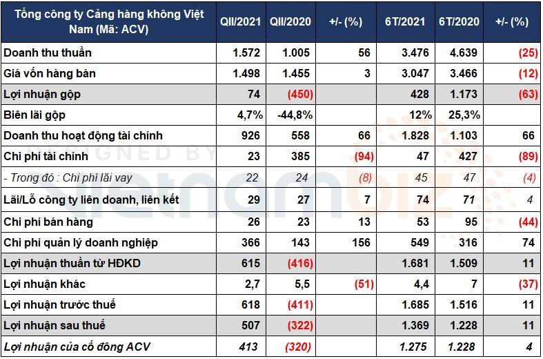 ACV báo lãi sau thuế quý II đạt 413 tỷ đồng  - Ảnh 1.