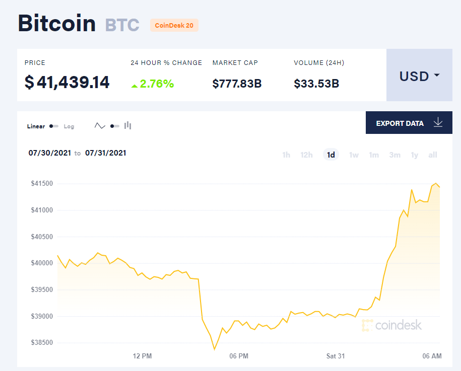 Giá bitcoin hôm nay 31/7: Tăng mạnh vượt 41.000 USD, Ukraine chính thức thông qua CBDC