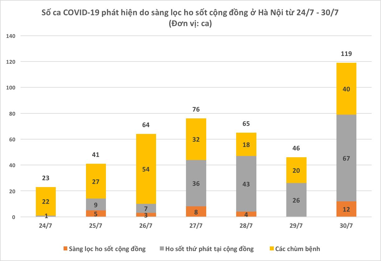 Dịch COVID-19 Hà Nội ra sao sau một tuần giãn cách xã hội? - Ảnh 4.
