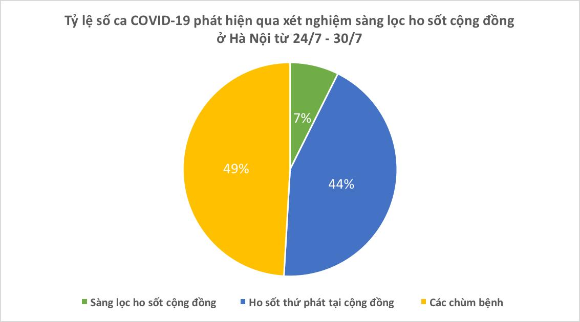 Dịch COVID-19 Hà Nội ra sao sau một tuần giãn cách xã hội? - Ảnh 5.