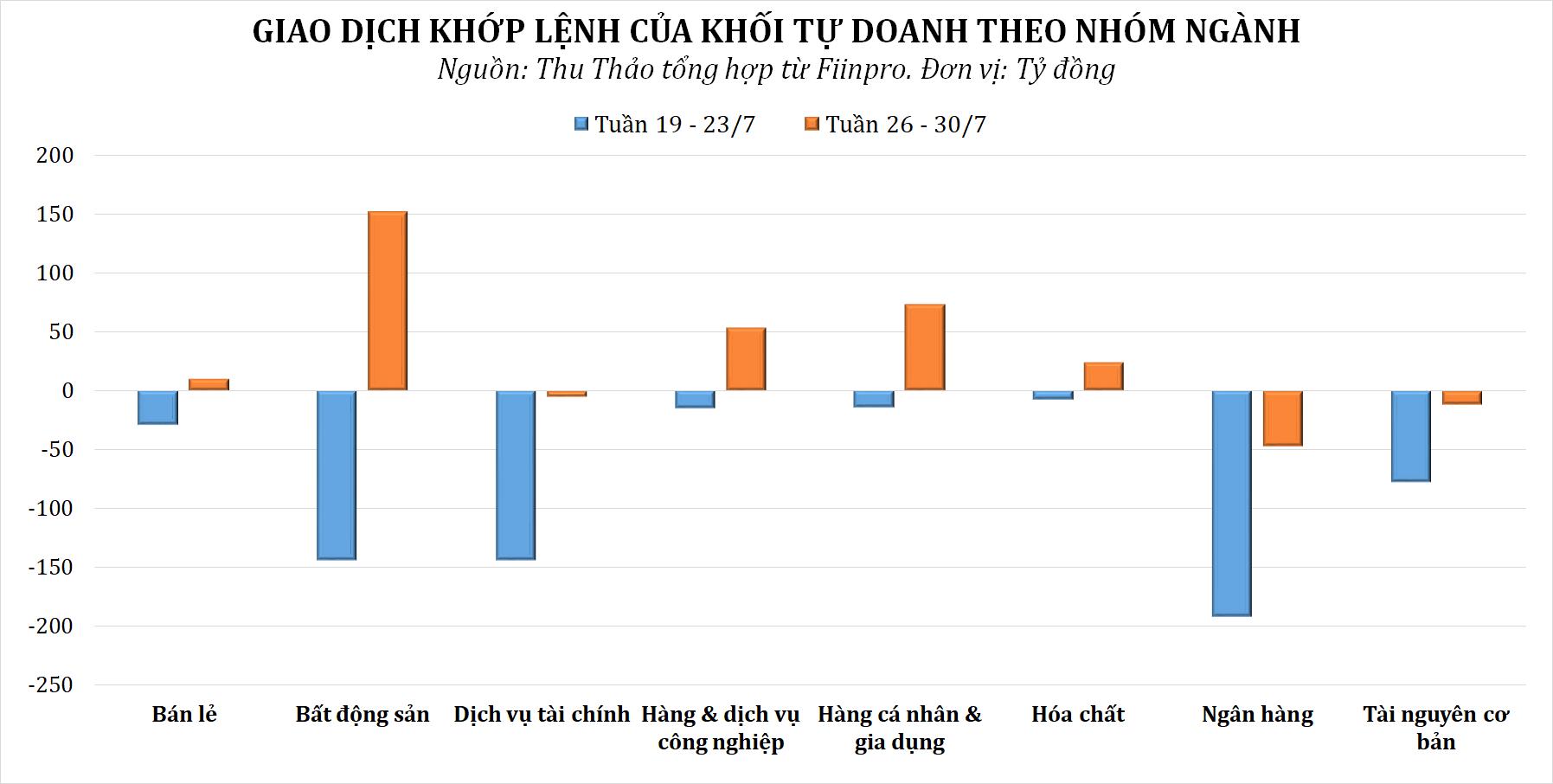 Khối tự doanh rót tiền trở lại tuần VN-Index hồi phục, tập trung gom cổ phiếu BĐS - Ảnh 2.