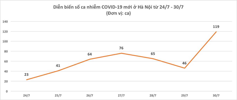 Dịch COVID-19 Hà Nội ra sao sau một tuần giãn cách xã hội? - Ảnh 2.