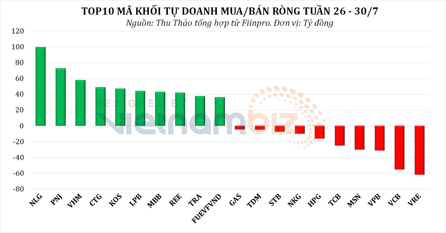 Khối tự doanh rót tiền trở lại tuần VN-Index hồi phục, tập trung gom cổ phiếu BĐS - Ảnh 3.