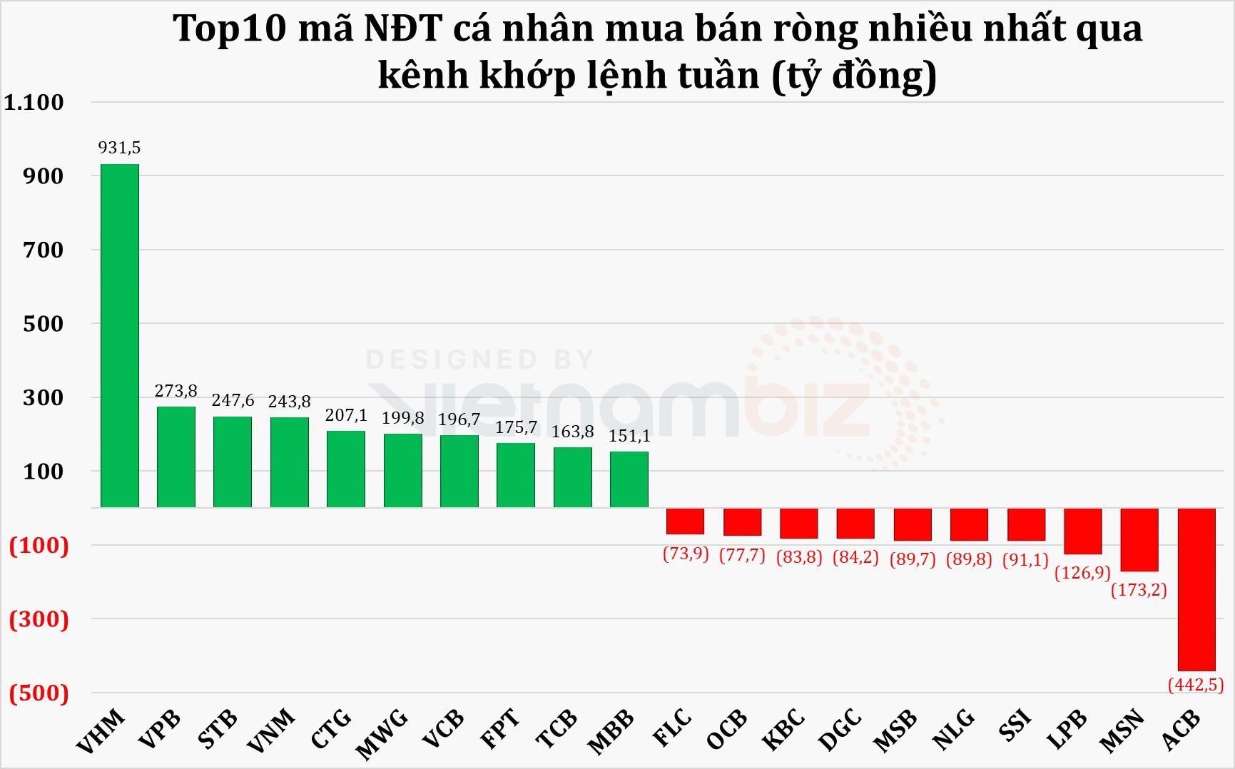 Nhà đầu tư cá nhân mạnh tay mua ròng hơn 2.200 tỷ đồng tuần VN-Index tăng 41 điểm - Ảnh 3.