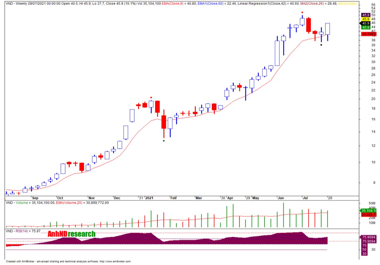 Cổ phiếu tâm điểm 2/8: VND, PET, BCC - Ảnh 1.