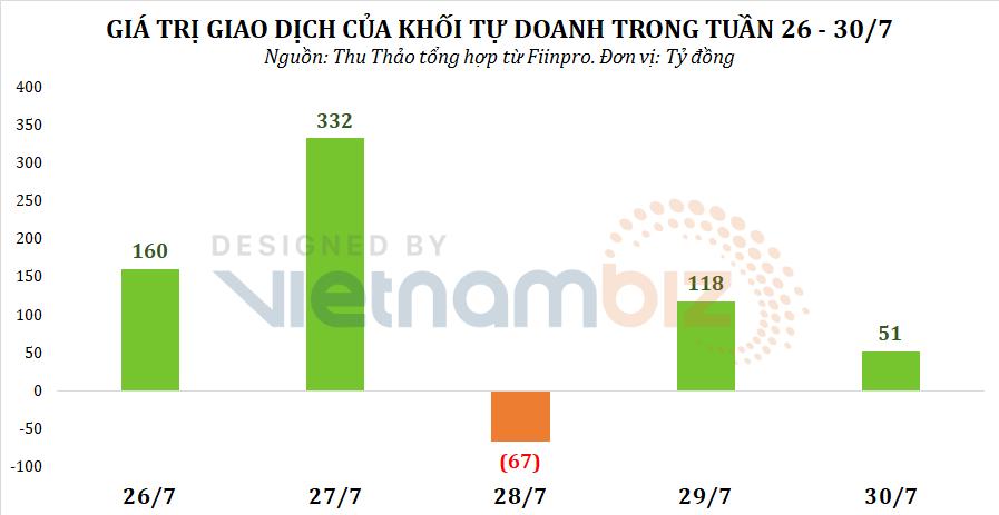 Khối tự doanh rót tiền trở lại tuần VN-Index hồi phục, tập trung gom cổ phiếu BĐS - Ảnh 1.