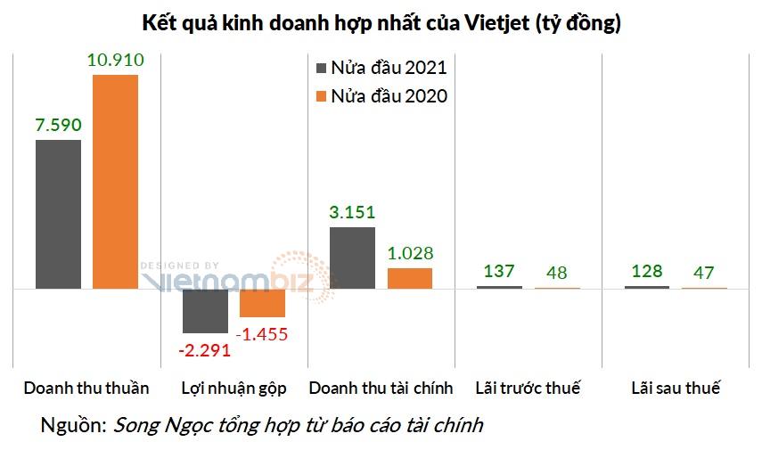 Doanh thu tài chính gần 1.800 tỷ giúp Vietjet có lãi trong quý II - Ảnh 3.