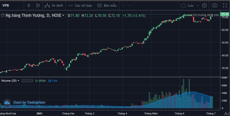 Cổ phiếu tâm điểm 5/7: VPB, ABB, VGT - Ảnh 2.