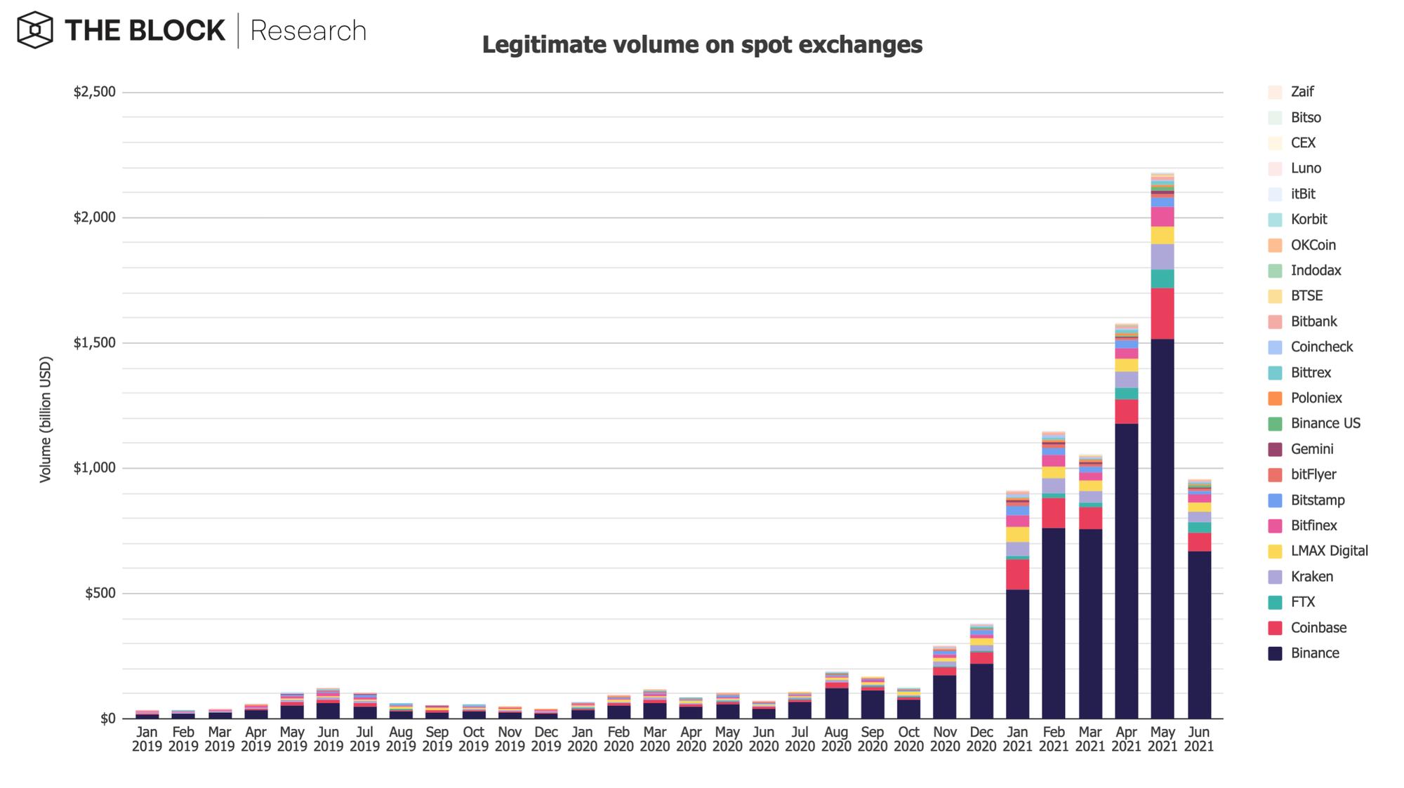 Khối lượng giao dịch tiền kỹ thuật số trên các sàn giao dịch. (Nguồn: The Block).