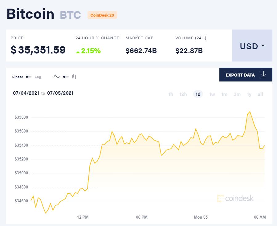 Giá bitcoin hôm nay 5/7/21. (Nguồn: CoinDesk).