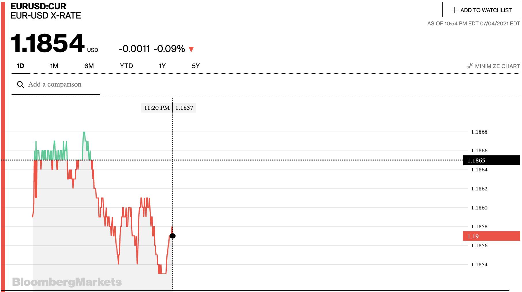 Tỷ giá euro hôm nay 5/7: Các ngân hàng bất ngờ quay đầu tăng đồng loạt ngày đầu tuần - Ảnh 2.