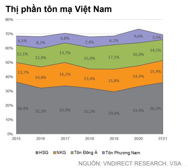 Giá thép đã hạ nhiệt nhưng HPG, HSG, NKG vẫn còn tiềm năng đầu tư - Ảnh 6.