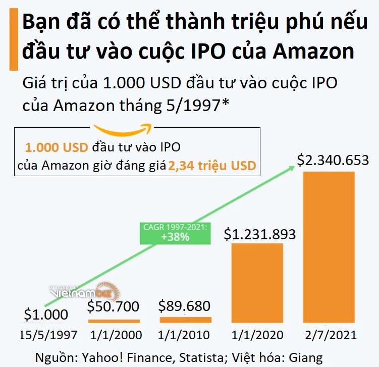 Nếu bỏ 1.000 USD mua cổ phiếu IPO của Amazon, giờ bạn đã có 2 triệu USD - Ảnh 2.