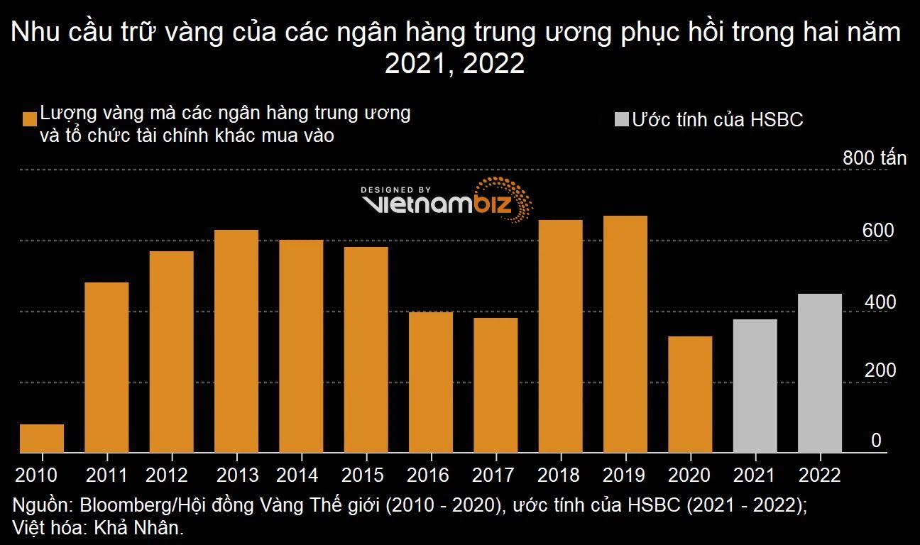 20% ngân hàng trung ương dự tính gom thêm vàng trong năm 2022 - Ảnh 1.