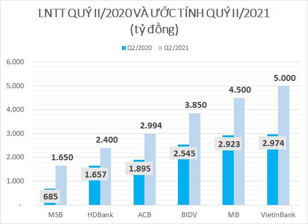 Lợi nhuận quý II của ACB, BIDV, HDBank,... được dự báo  tăng gấp rưỡi cùng kỳ - Ảnh 2.