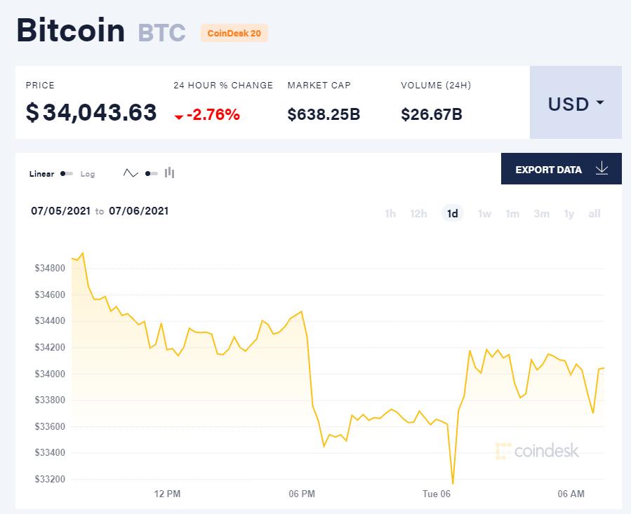 Giá bitcoin hôm nay 6/7/21. (Nguồn: CoinDesk).