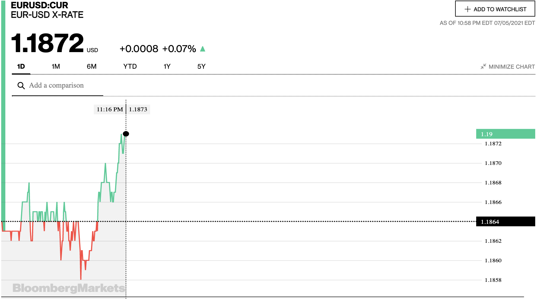 Tỷ giá euro hôm nay 6/7: Xu hướng tăng chiếm đa số ngân hàng - Ảnh 2.