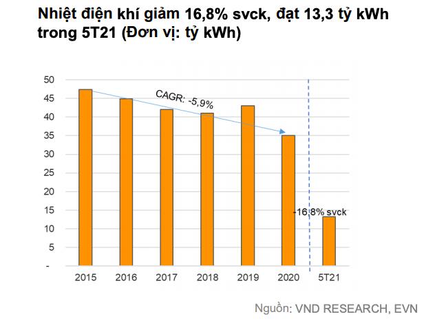 'Doanh nghiệp điện than, thuỷ điện sẽ khả quan nửa cuối năm' - Ảnh 4.