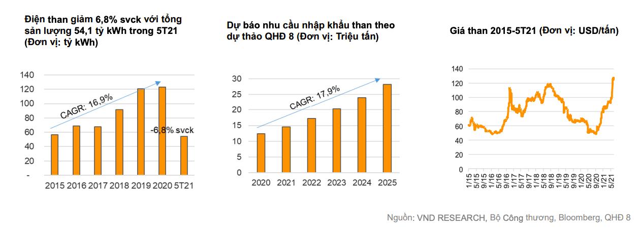'Doanh nghiệp điện than, thuỷ điện sẽ khả quan nửa cuối năm' - Ảnh 3.