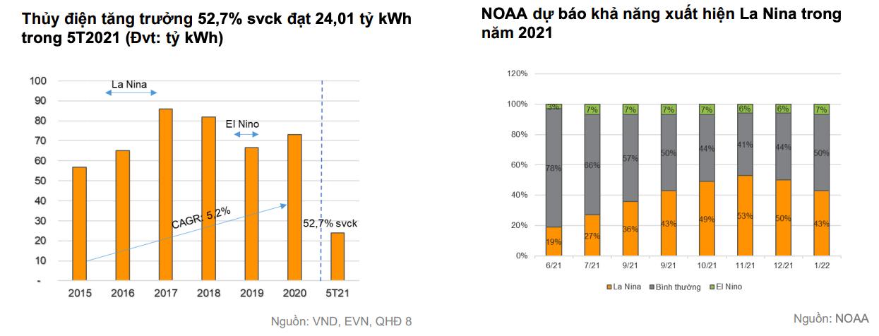 'Doanh nghiệp điện than, thuỷ điện sẽ khả quan nửa cuối năm' - Ảnh 5.