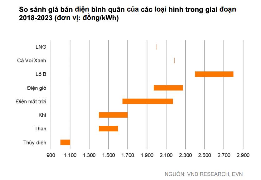 'Doanh nghiệp điện than, thuỷ điện sẽ khả quan nửa cuối năm' - Ảnh 8.
