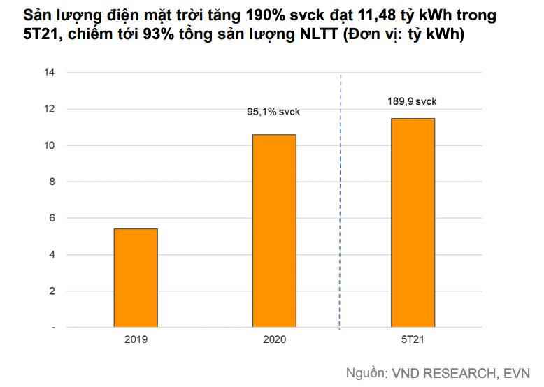 'Doanh nghiệp điện than, thuỷ điện sẽ khả quan nửa cuối năm' - Ảnh 1.