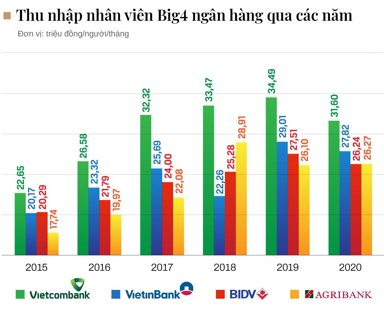 Thu nhập nhân viên Big4 ngân hàng thay đổi ra sao qua các năm - Ảnh 1.