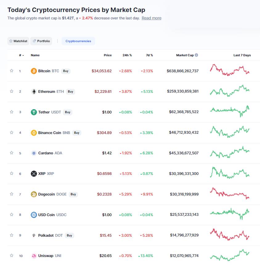Nhóm 10 đồng tiền hàng đầu theo giá trị thị trường ngày 6/7/2021. (Nguồn: CoinMarketCap).