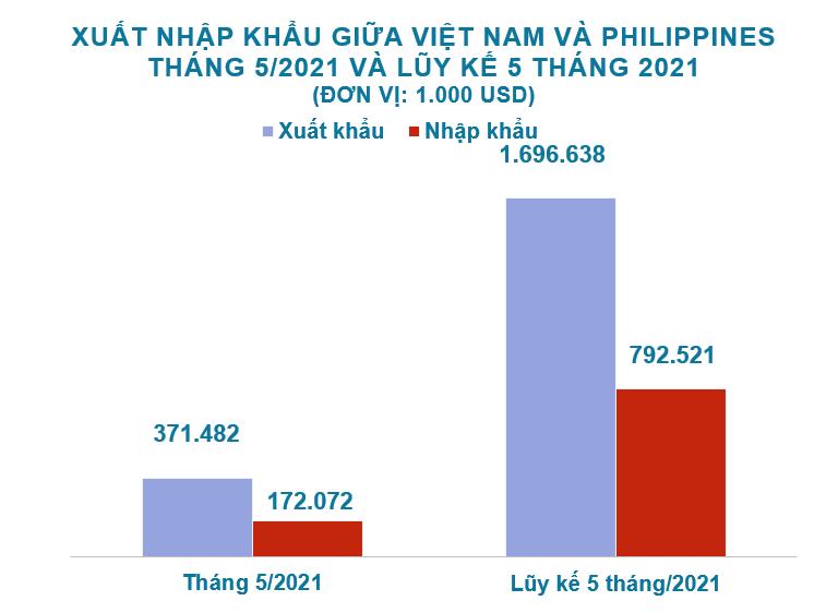 Xuất nhập khẩu Việt Nam và Philippines tháng 5/2021: Xuất khẩu gạo gần 502 triệu USD - Ảnh 2.