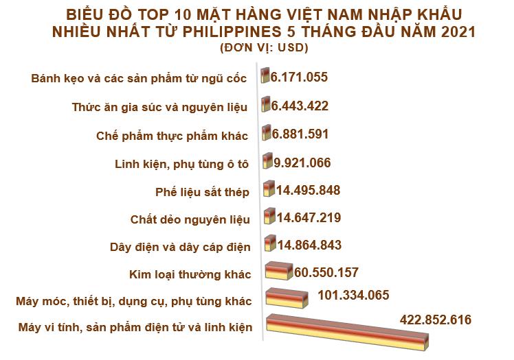 Xuất nhập khẩu Việt Nam và Philippines tháng 5/2021: Xuất khẩu gạo gần 502 triệu USD - Ảnh 5.